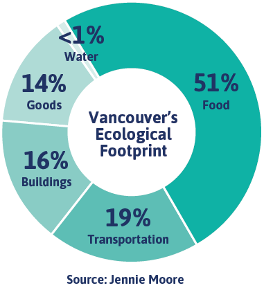 Vancouver's Ecological Footprint